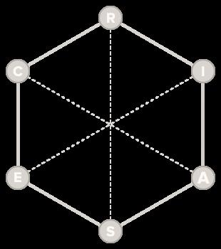 Blank Holland Codes hexagon graph