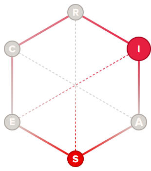 Explorer holland code hexagon graph