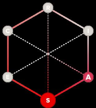 Caregiver holland code hexagon graph